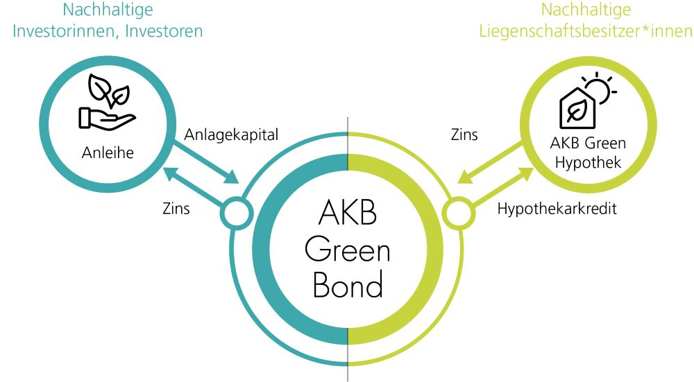 AKB Green Bond